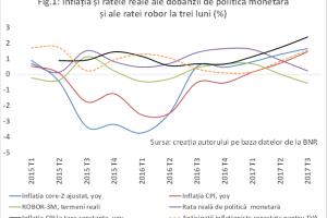 Politica monetară a fost condusă corect